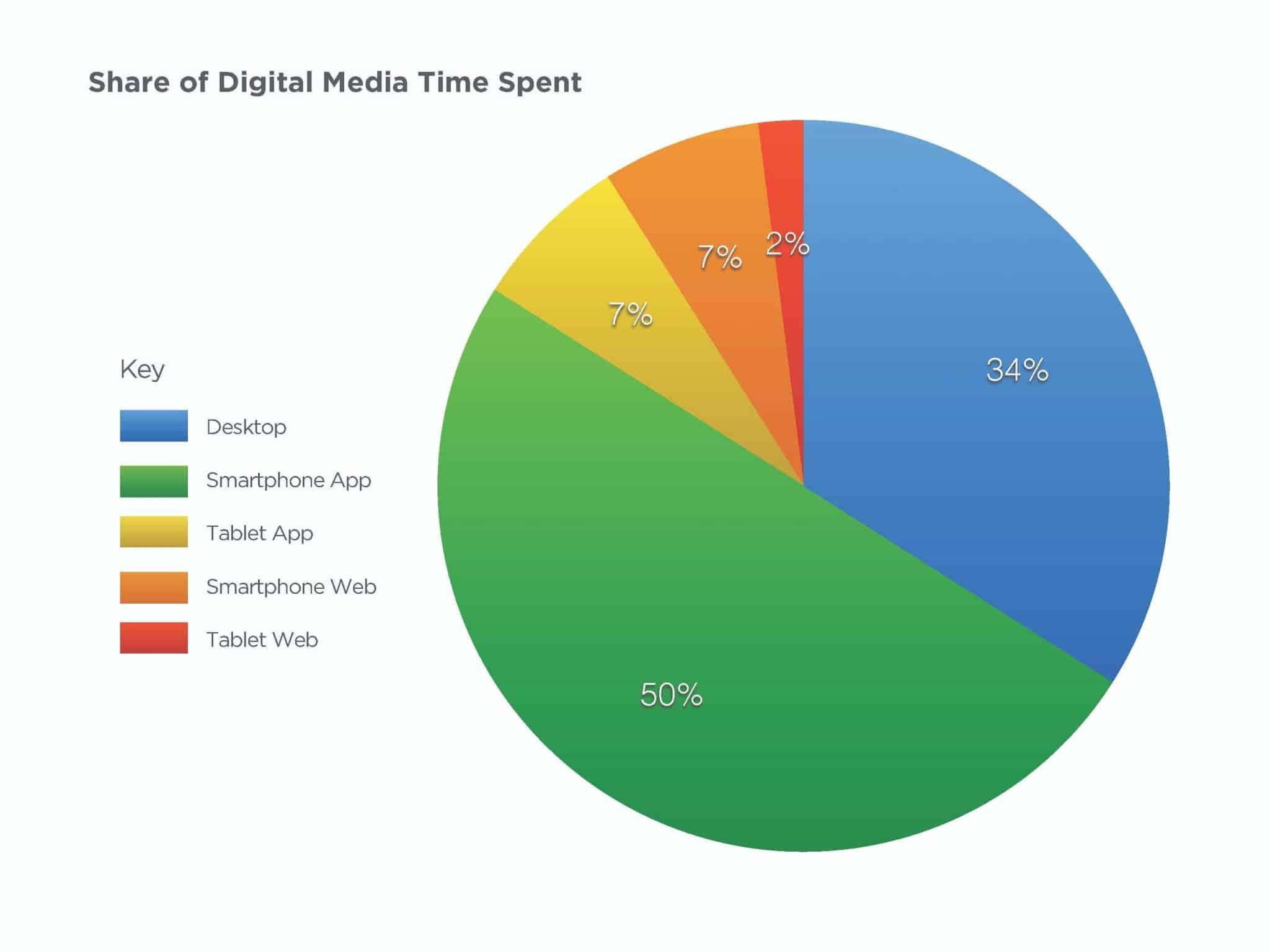 digital media time spent