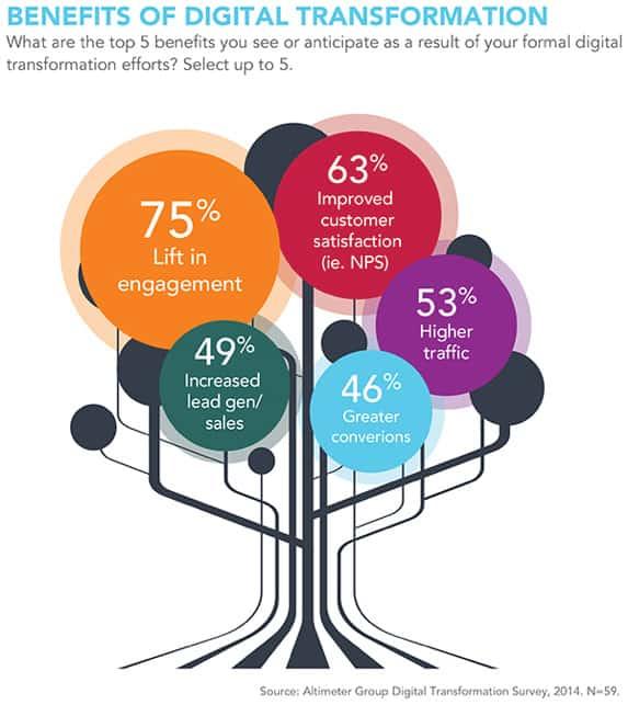 Digital Transformation Credit Union