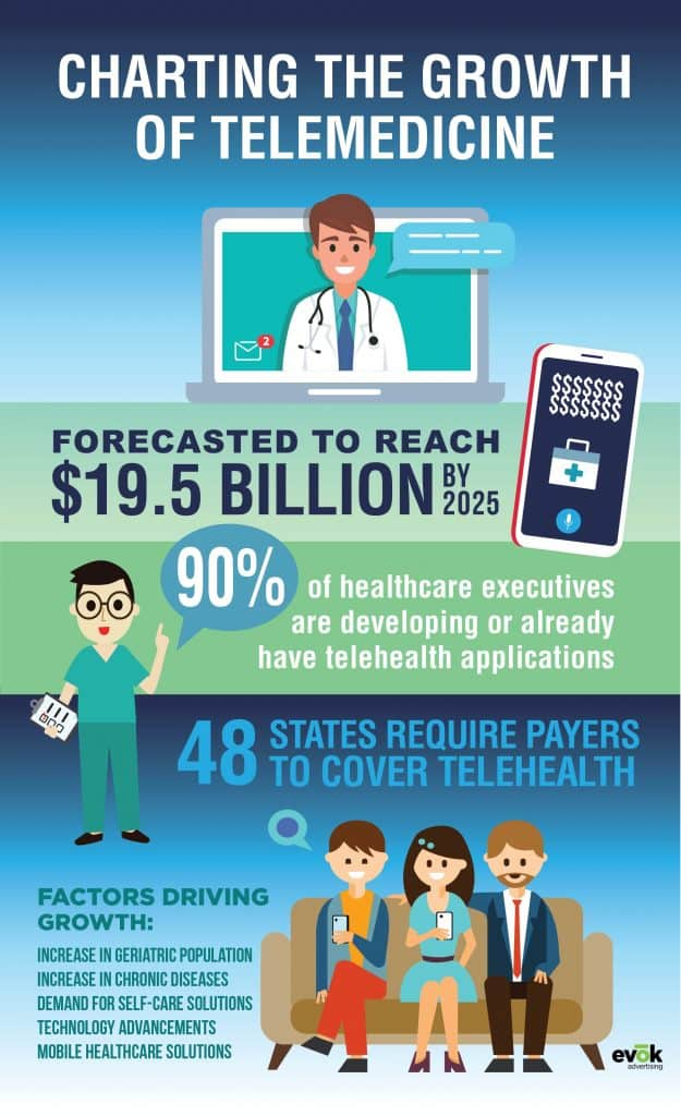 The Growth of Telemedicine