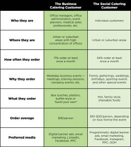 The Business vs. Social Catering Customer
