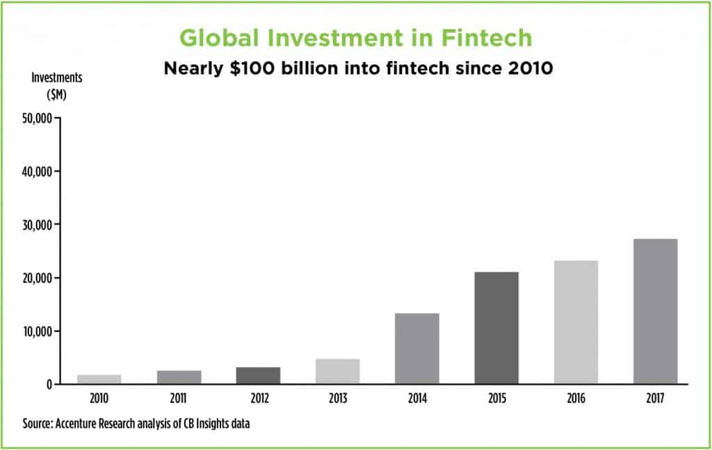 Global Investment in Fintech