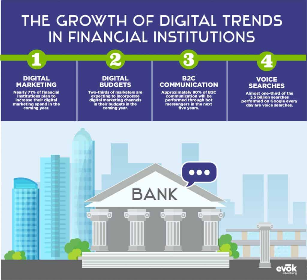 The Growth of Digital Trends in Financial Institutions
