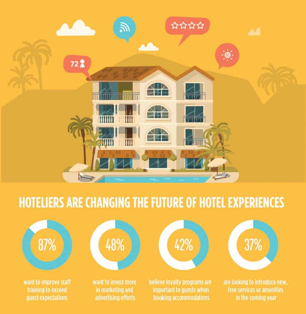 Hoteliers are changing the future of hotel experiences