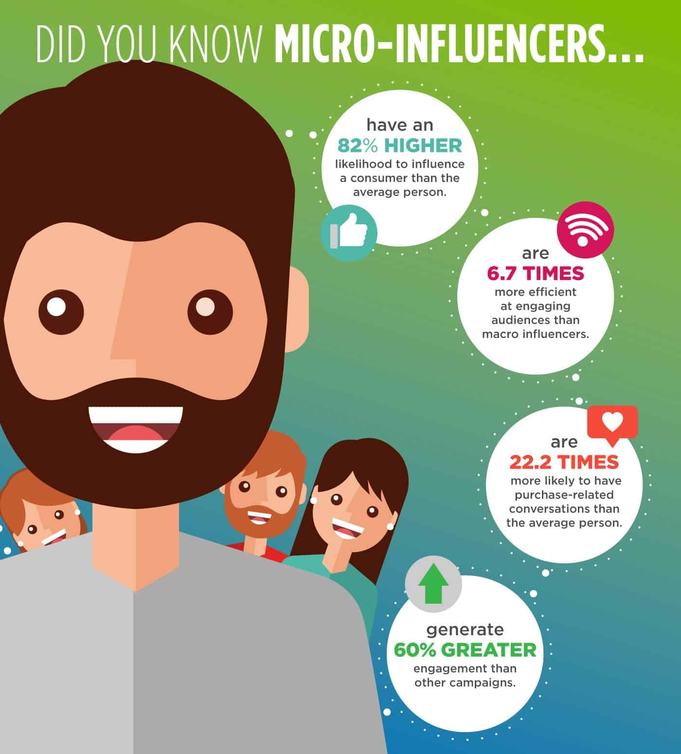 Micro-Influencer Facts