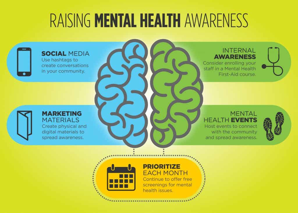 Healthcare Mental Health Infographic