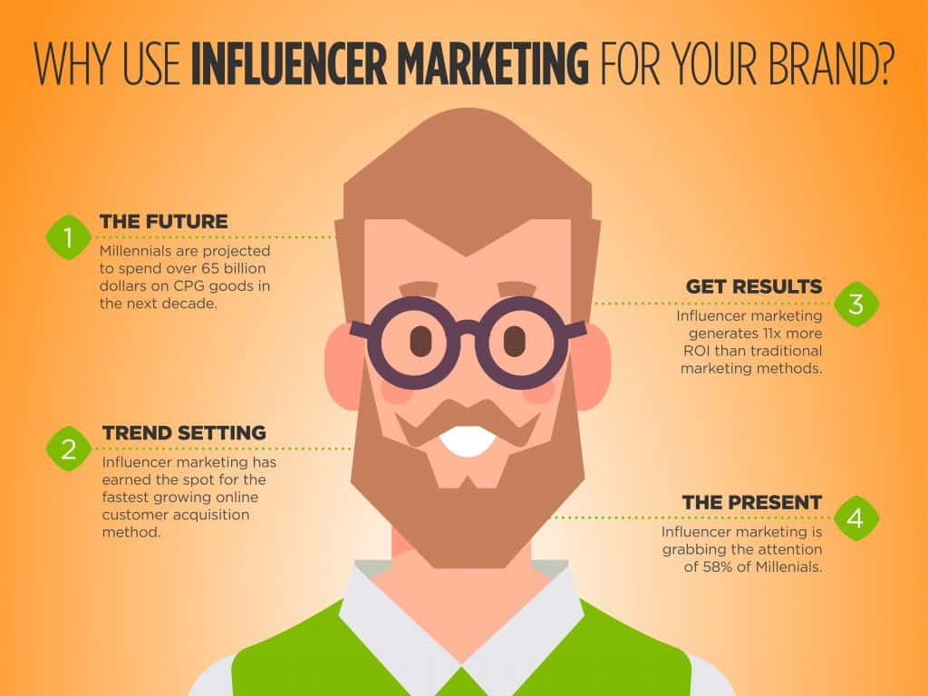 CPG Influencer Infographic