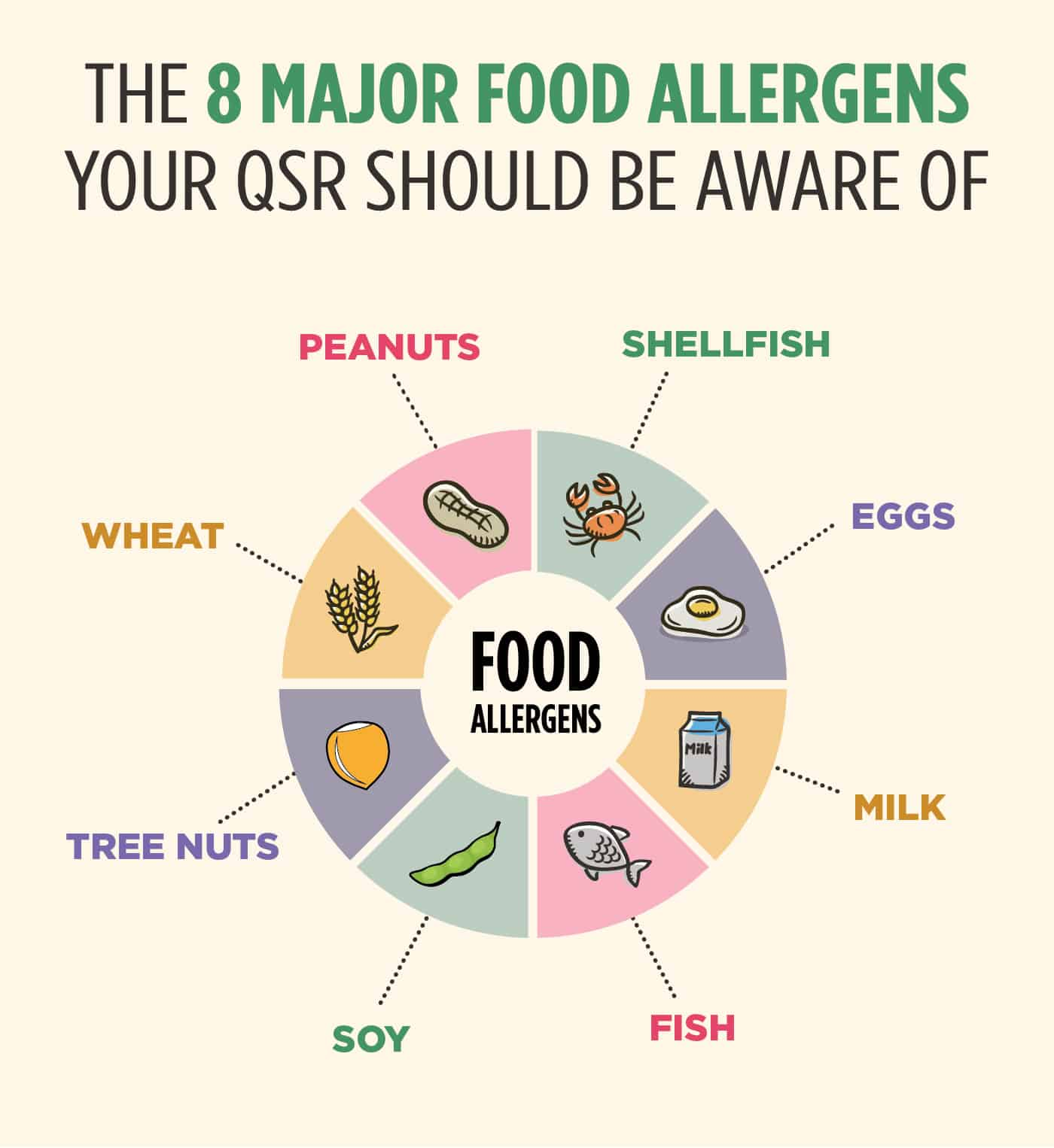 Food allergies QSR should be aware of