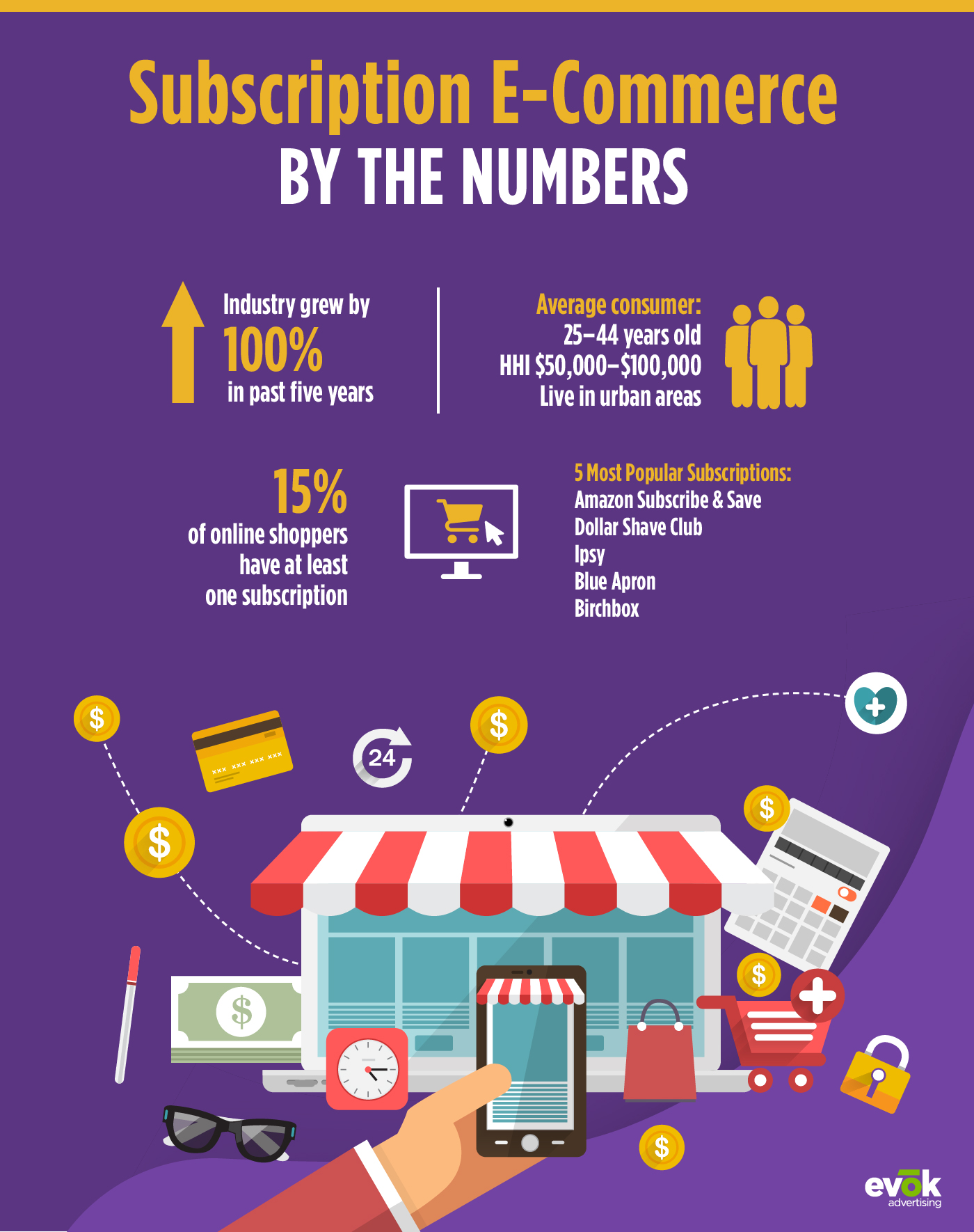 Subscription E-Commerce by the Numbers