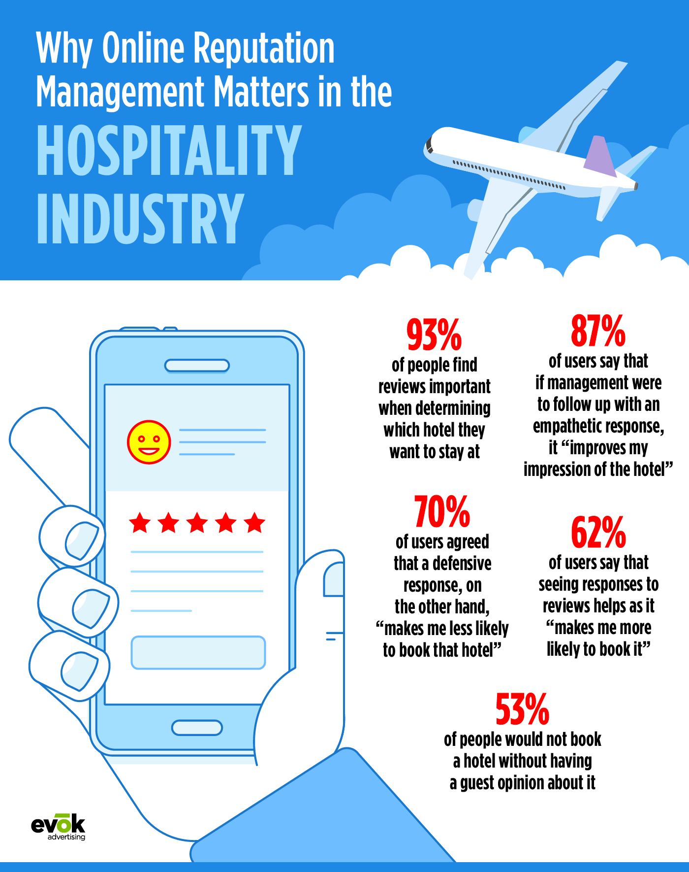 Online Reputation Management Matters in the Hospitality Industry
