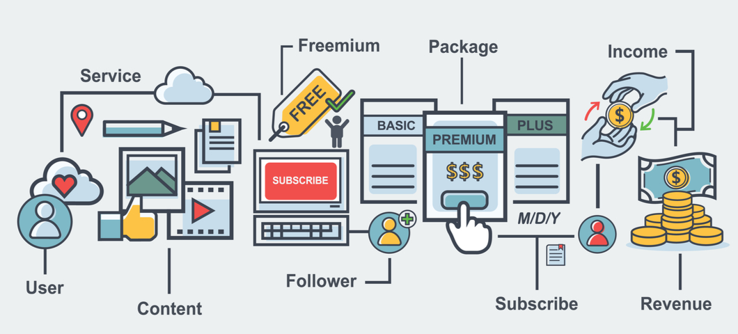 The e-commerce subscription flowchart can change your CPG marketing program