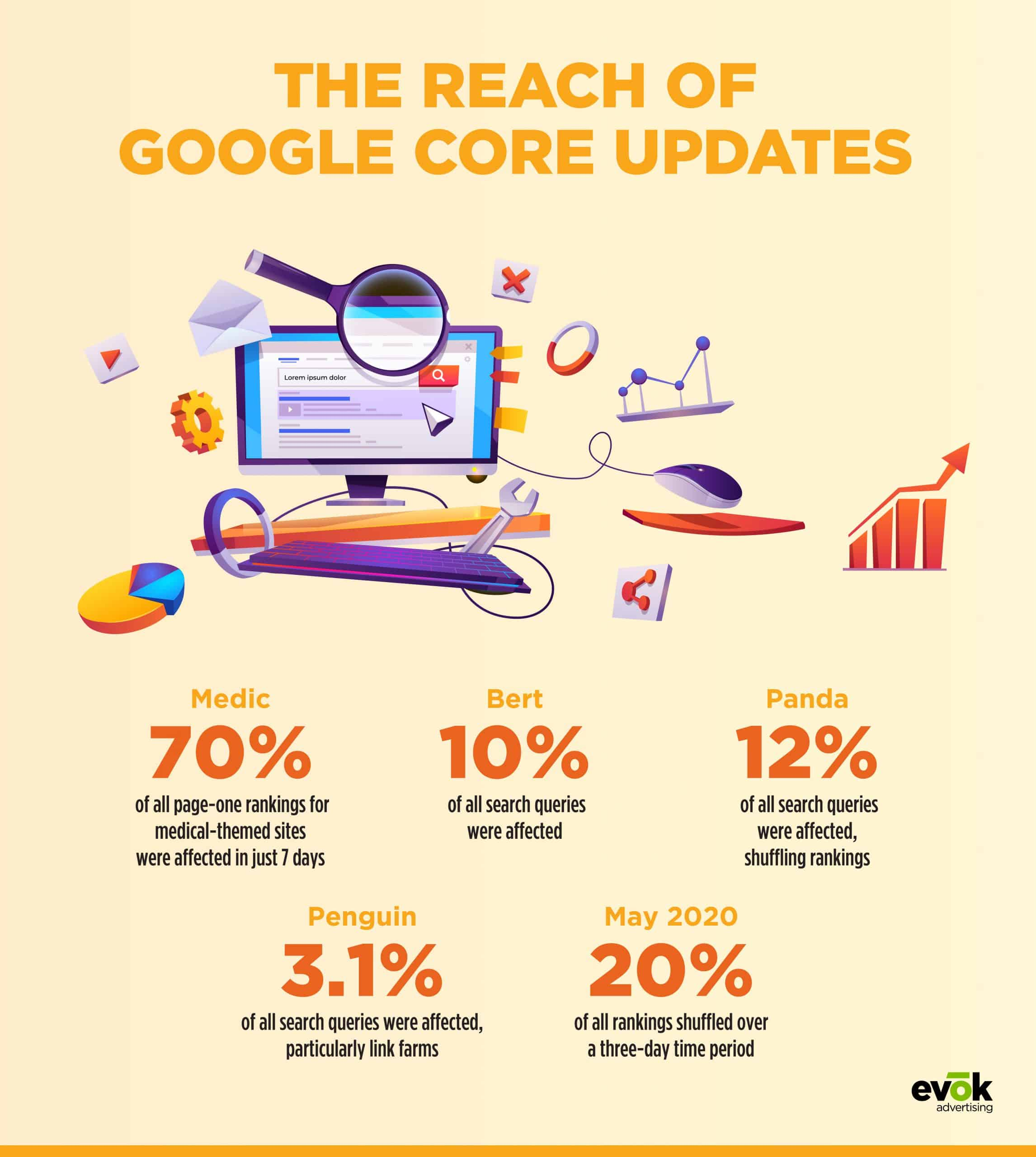 the reach of google core updates