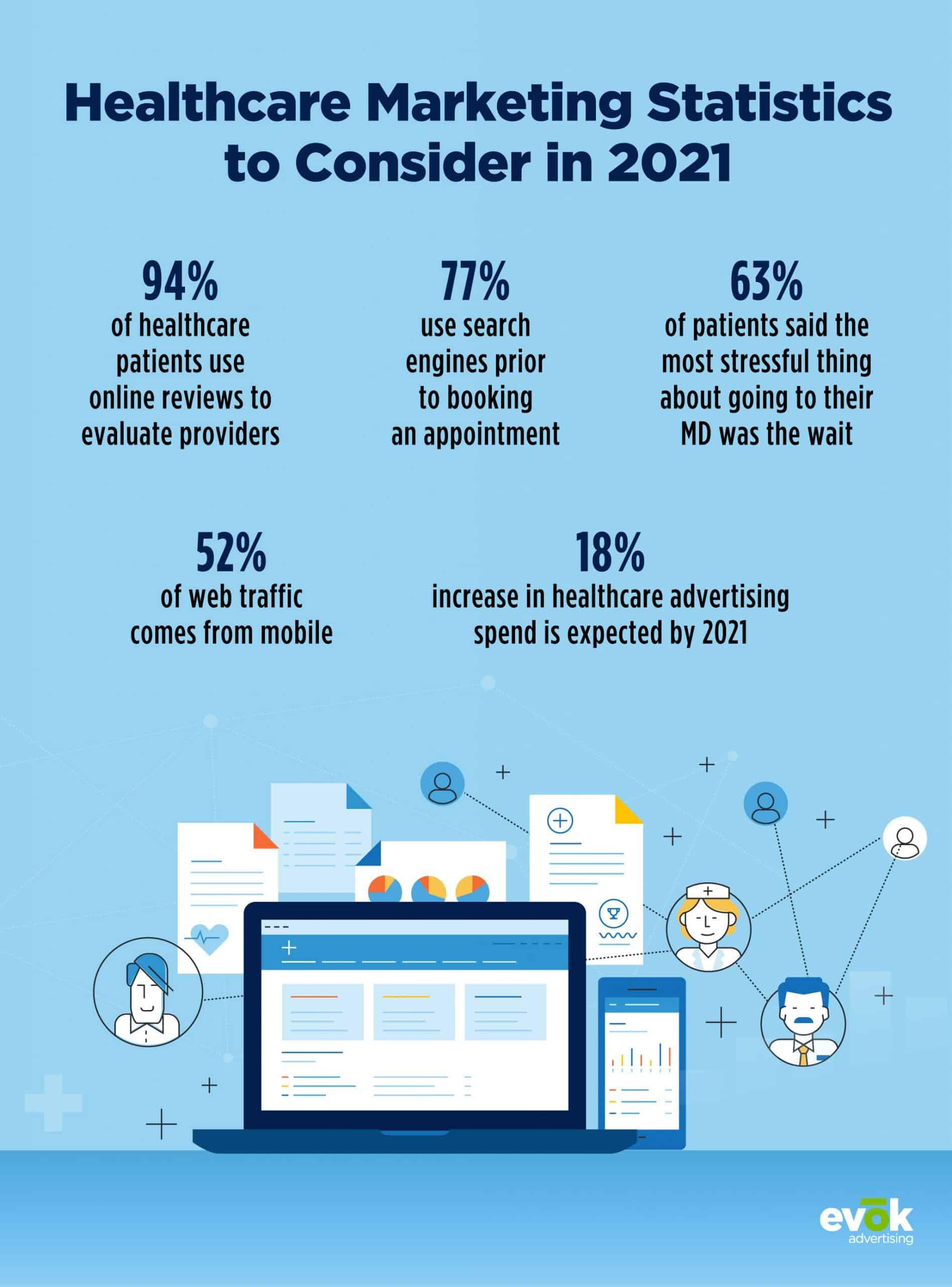 Healthcare Marketing Statistics in 2021