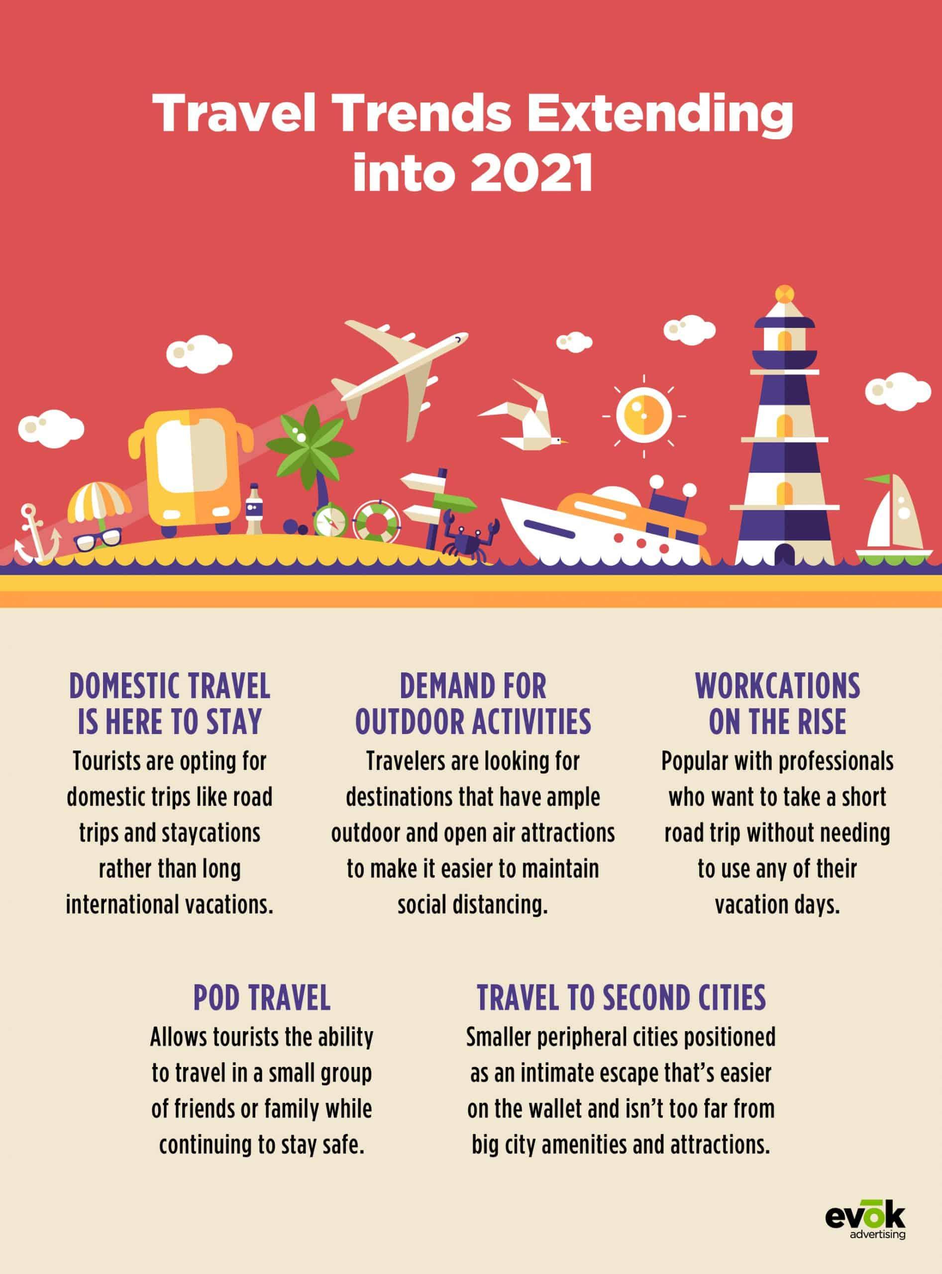 Travel Marketing Trends 2021